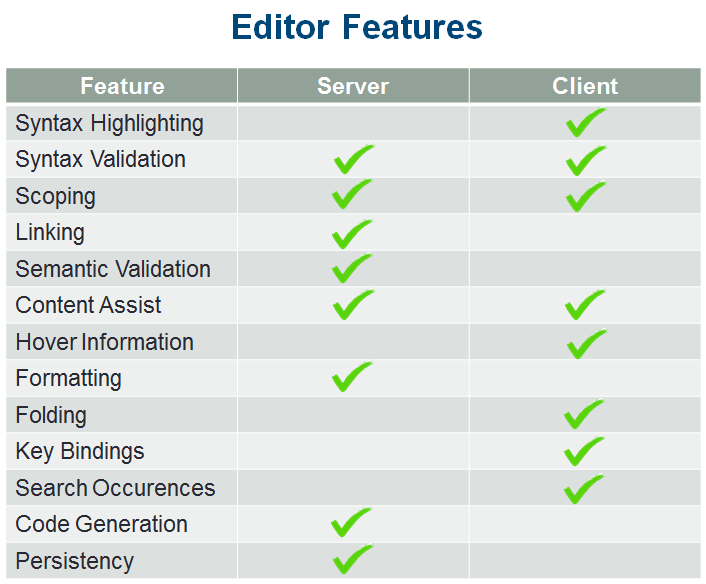 Editor Features